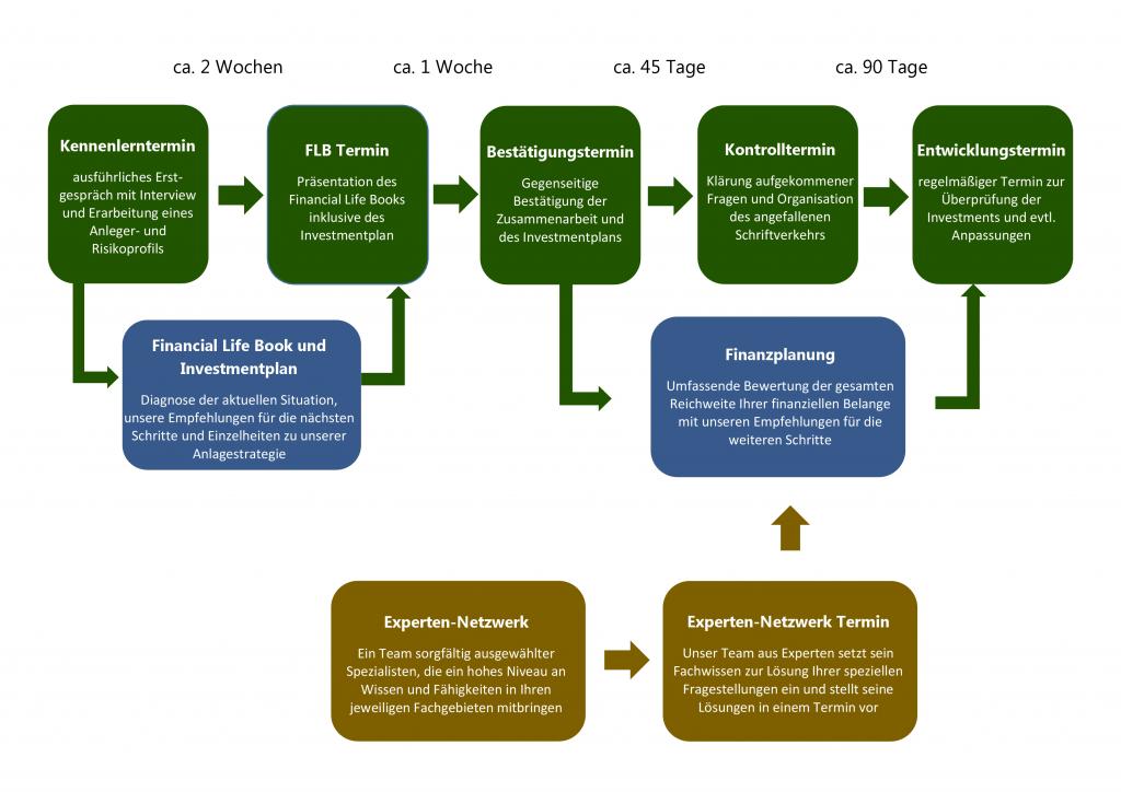 Grafik Beratungsprozess Vermögensanlage Grüneklee Wealth Management
