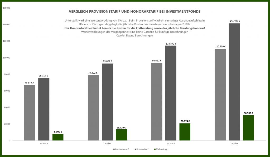 Vergleich bei Investmentfonds zwischen einem Honorartarif und einem klassischen Provisionstarif gerechnet inklusive eines Honorars.